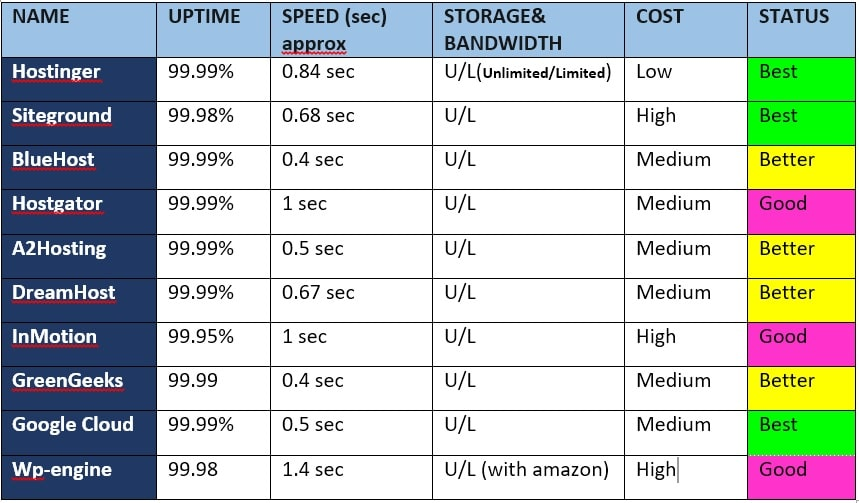 full comparision of web hosting for wordpress