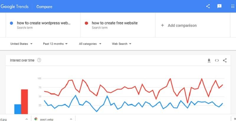 google trend seo tool