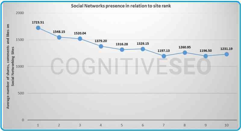 social signal report
