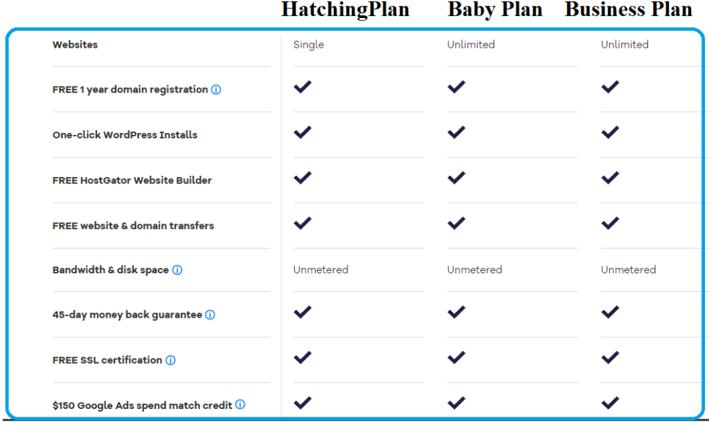 comparison of hostgator plan